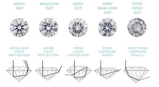 Diamond Cutting Chart