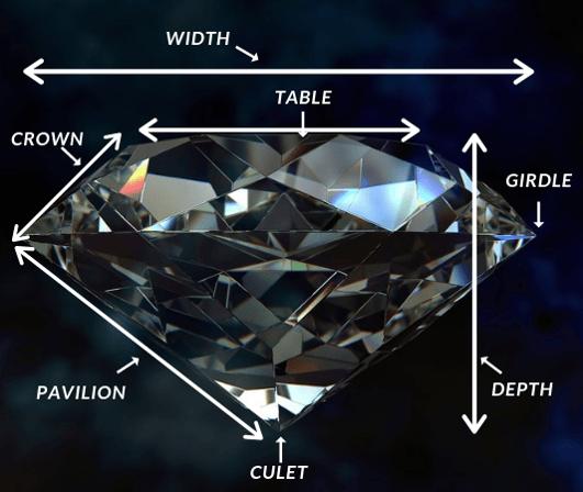 parts of a diamond