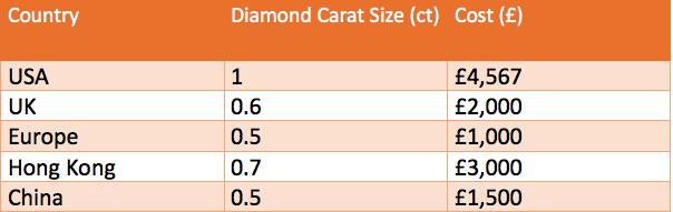 Average Carat Size Engagement Ring